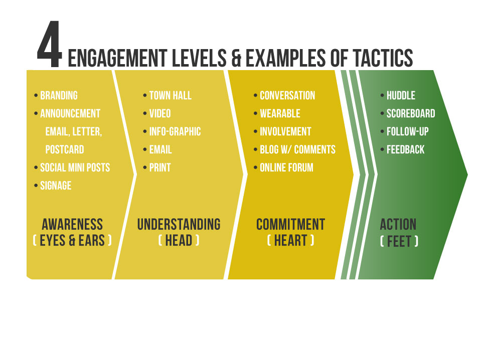 4-engagement-levels