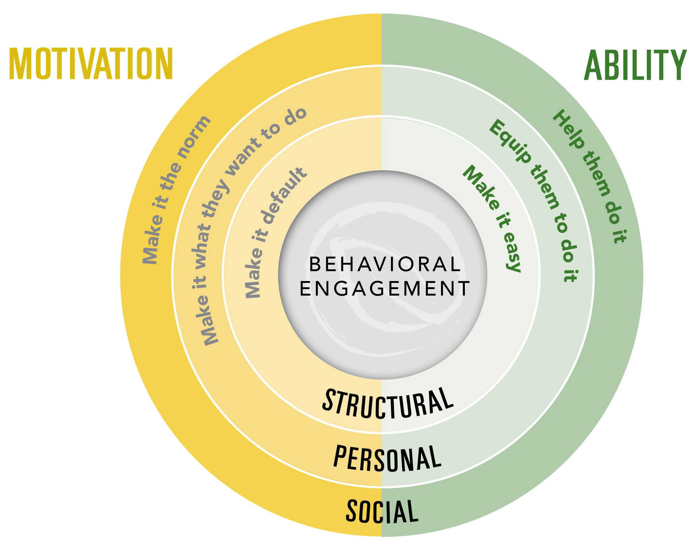 Behavioral Engagement Model