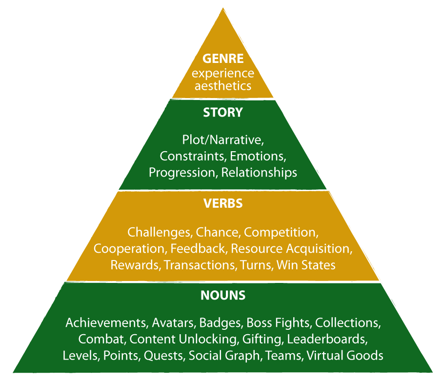 Game-Changer-Story-Pyramid-Gamification1