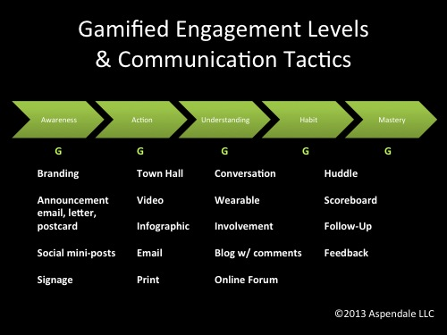 Gamified Engagement Levels and Communication Tactics | EngagingLeader.com