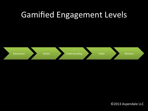 Gamified Engagement Levels | EngagingLeader.com