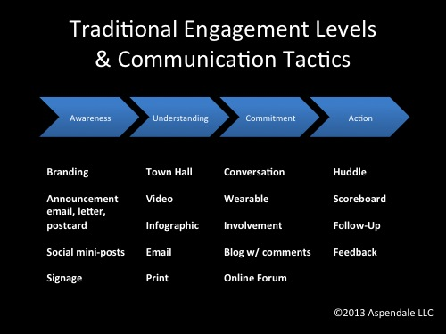 Traditional Engagement Levels and Communication Tactics | EngagingLeader.com