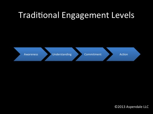 Traditional Engagement Levels | EngagingLeader.com